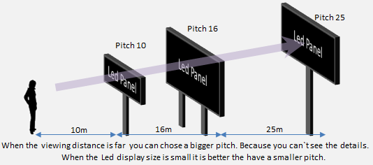 Pixel pitch, Size and view distance of outdoor LED screen